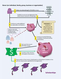 How a Scholarship Endowment Fund works 2