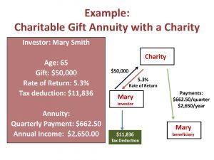 Charitable Gift Annuities 11