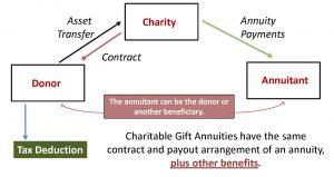 Charitable Gift Annuities 9